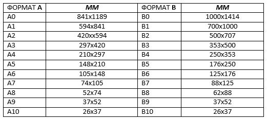 таблица форматов